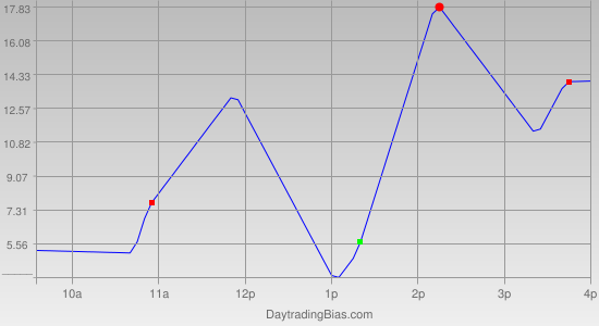 Intraday Cycle Projection (NDX) 2011-06-17