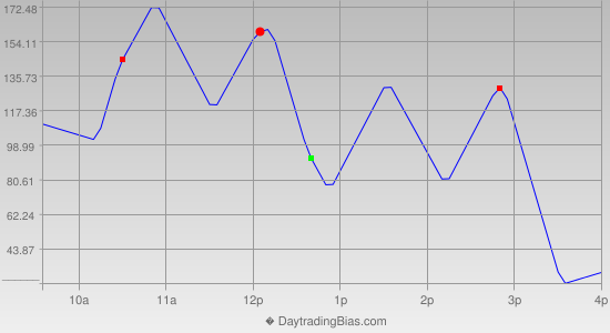 Intraday Cycle Projection (DJIA) 2019-02-11