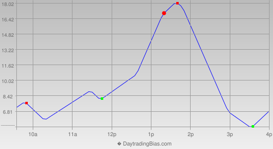 Intraday Cycle Projection (ES) 2015-03-25