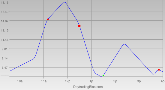 Intraday Cycle Projection (NDX) 2012-03-23