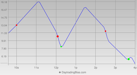 Intraday Cycle Projection (RU2K) 2018-02-14