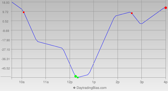 Intraday Cycle Projection (YM) 2014-09-11