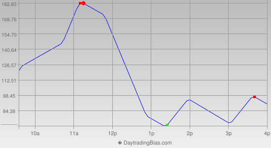 Intraday Cycle Projection (YM) 2013-06-20