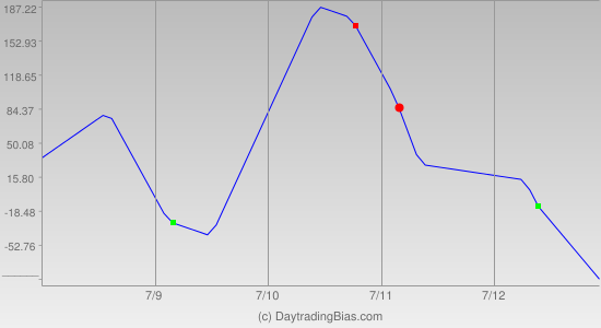 Weekly Cycle Projection (YM) 2013-07-08