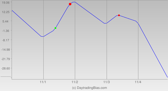 Weekly Cycle Projection (TF) 2011-10-31