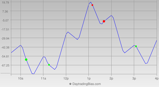 Intraday Cycle Projection (YM) 2013-05-24
