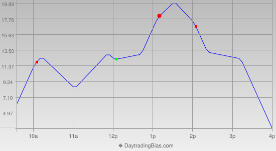 Intraday Cycle Projection (NDX) 2012-08-16