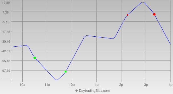 Intraday Cycle Projection (YM) 2014-05-08