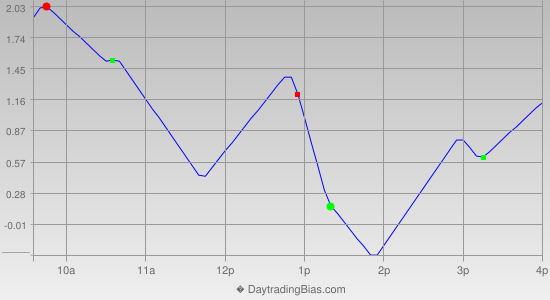 Intraday Cycle Projection (TSX60) 2013-12-18