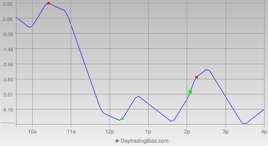 Intraday Cycle Projection (ES) 2012-11-13