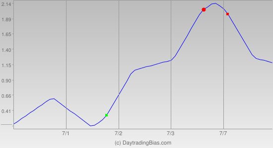 Weekly Cycle Projection (DIA) 2014-06-30