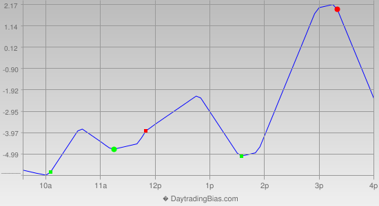 Intraday Cycle Projection (TF) 2013-08-02