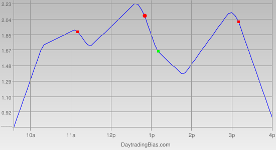 Intraday Cycle Projection (GLD) 2011-10-24