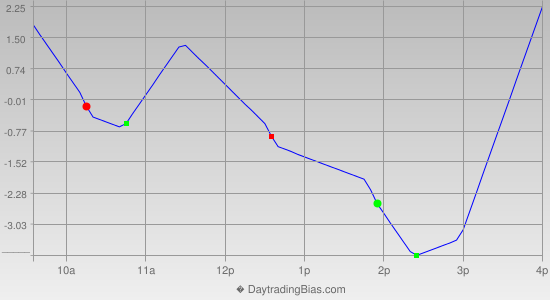 Intraday Cycle Projection (ES) 2013-02-05