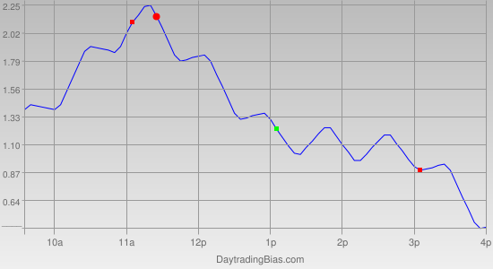 Intraday Cycle Projection (GLD) 2011-12-29