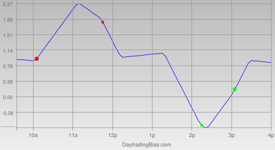 Intraday Cycle Projection (SPY) 2011-08-09