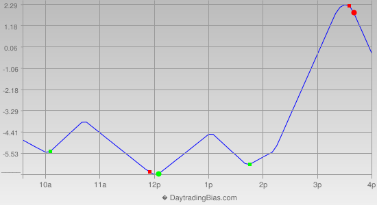 Intraday Cycle Projection (TF) 2013-07-09