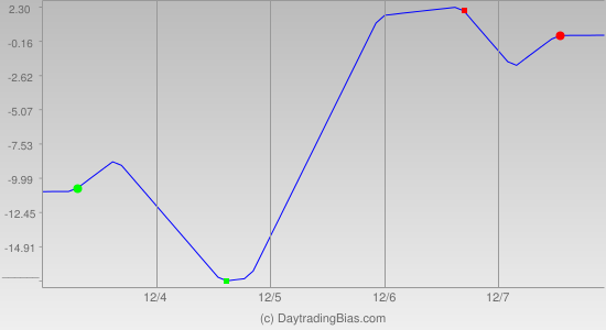 Weekly Cycle Projection (RU2K) 2012-12-03