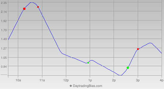 Intraday Cycle Projection (GLD) 2013-05-20