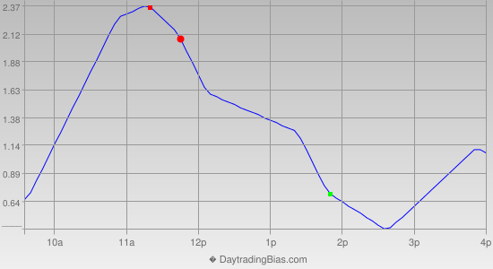Intraday Cycle Projection (GLD) 2013-07-02
