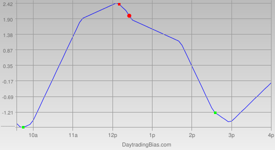 Intraday Cycle Projection (TSX60) 2012-03-06