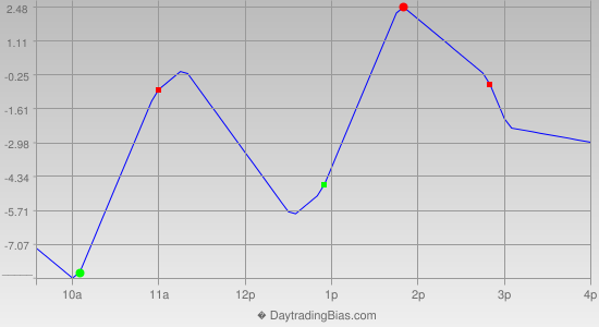Intraday Cycle Projection (RU2K) 2014-01-31