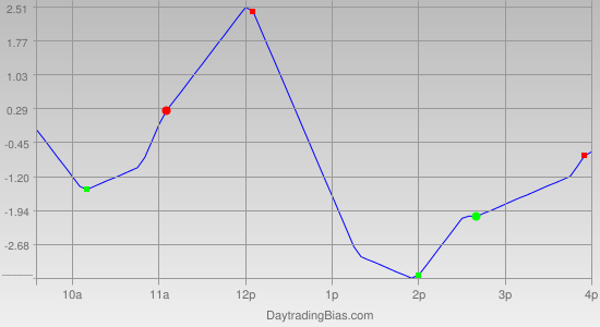 Intraday Cycle Projection (TSX60) 2012-02-02