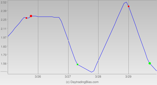 Weekly Cycle Projection (DIA) 2013-03-25
