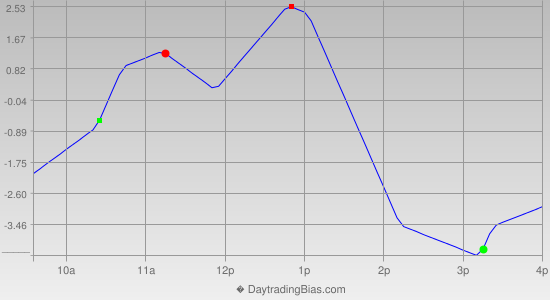 Intraday Cycle Projection (RU2K) 2013-04-10
