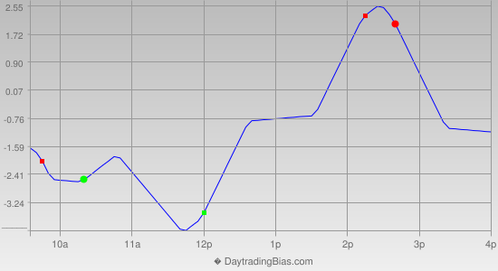 Intraday Cycle Projection (TF) 2012-12-18