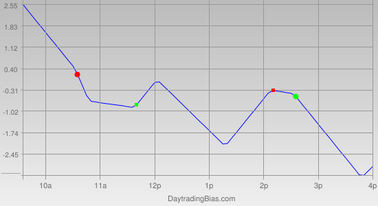 Intraday Cycle Projection (TSX60) 2012-04-09