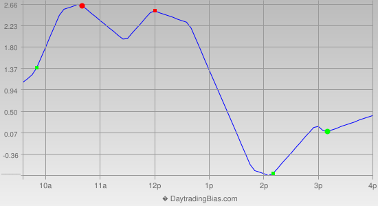 Intraday Cycle Projection (TSX60) 2014-05-02