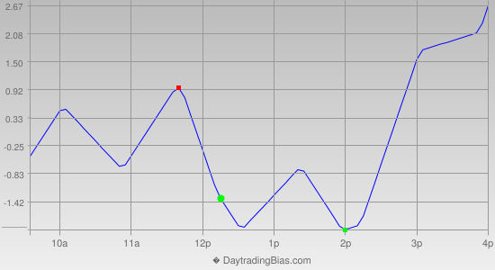Intraday Cycle Projection (RU2K) 2012-12-13
