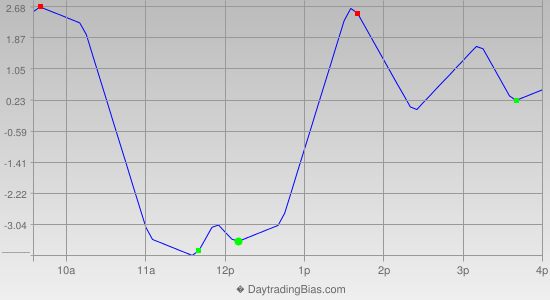 Intraday Cycle Projection (TF) 2013-12-10