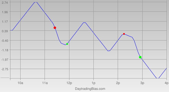 Intraday Cycle Projection (RU2K) 2012-03-12