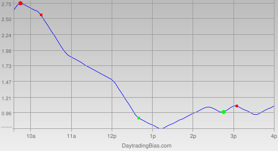 Intraday Cycle Projection (GLD) 2012-03-20