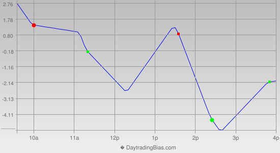 Intraday Cycle Projection (ES) 2014-09-18
