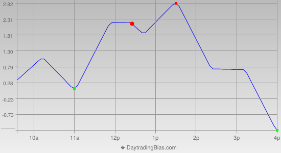 Intraday Cycle Projection (TSX60) 2014-05-05