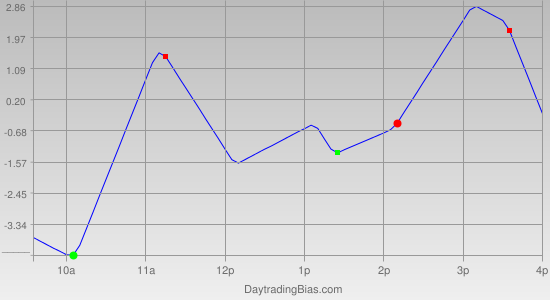 Intraday Cycle Projection (TSX60) 2011-05-10