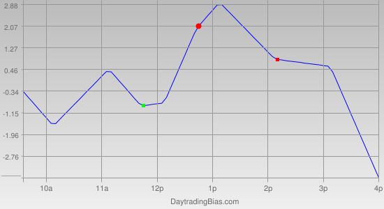 Intraday Cycle Projection (RU2K) 2011-04-12