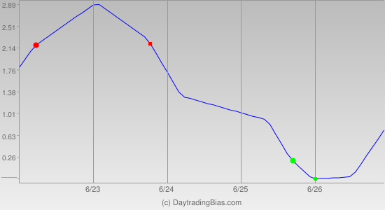 Weekly Cycle Projection (DIA) 2015-06-22