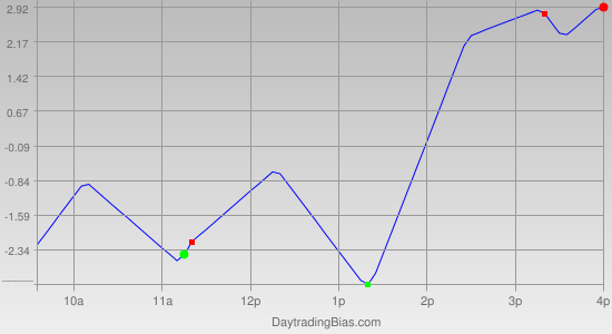 Intraday Cycle Projection (TF) 2011-04-11