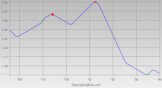 Intraday Cycle Projection (TSX60) 2011-06-29