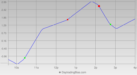 Intraday Cycle Projection (TSX60) 2013-05-15