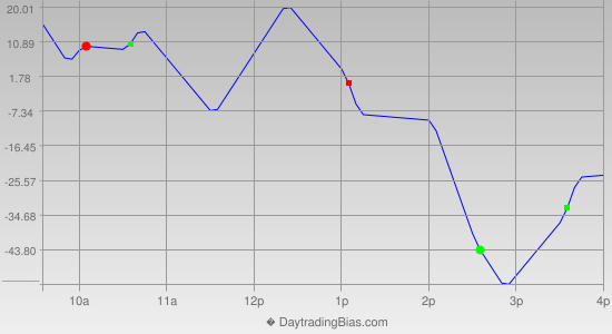 Intraday Cycle Projection (DJIA) 2013-04-18