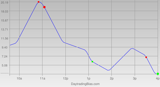 Intraday Cycle Projection (TF) 2011-10-26
