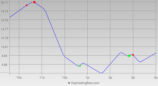 Intraday Cycle Projection (RU2K) 2019-08-13