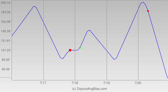 Weekly Cycle Projection (DJIA) 2012-07-16