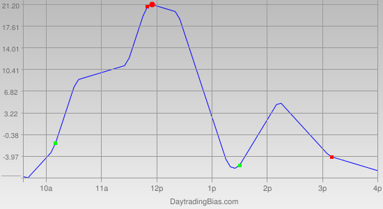 Intraday Cycle Projection (NDX) 2011-11-03