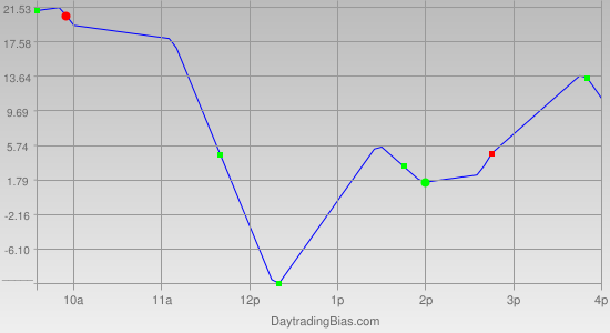 Intraday Cycle Projection (NDX) 2011-09-01